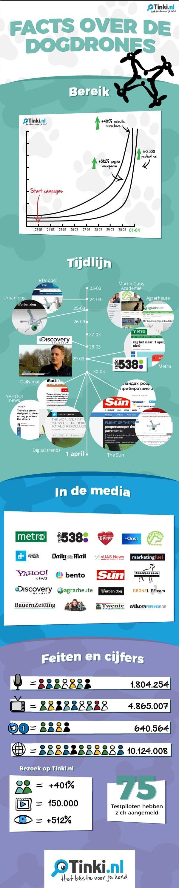 infographic dogdrones